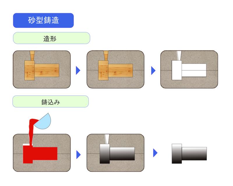 アルミ鋳造技術,砂型鋳造工程