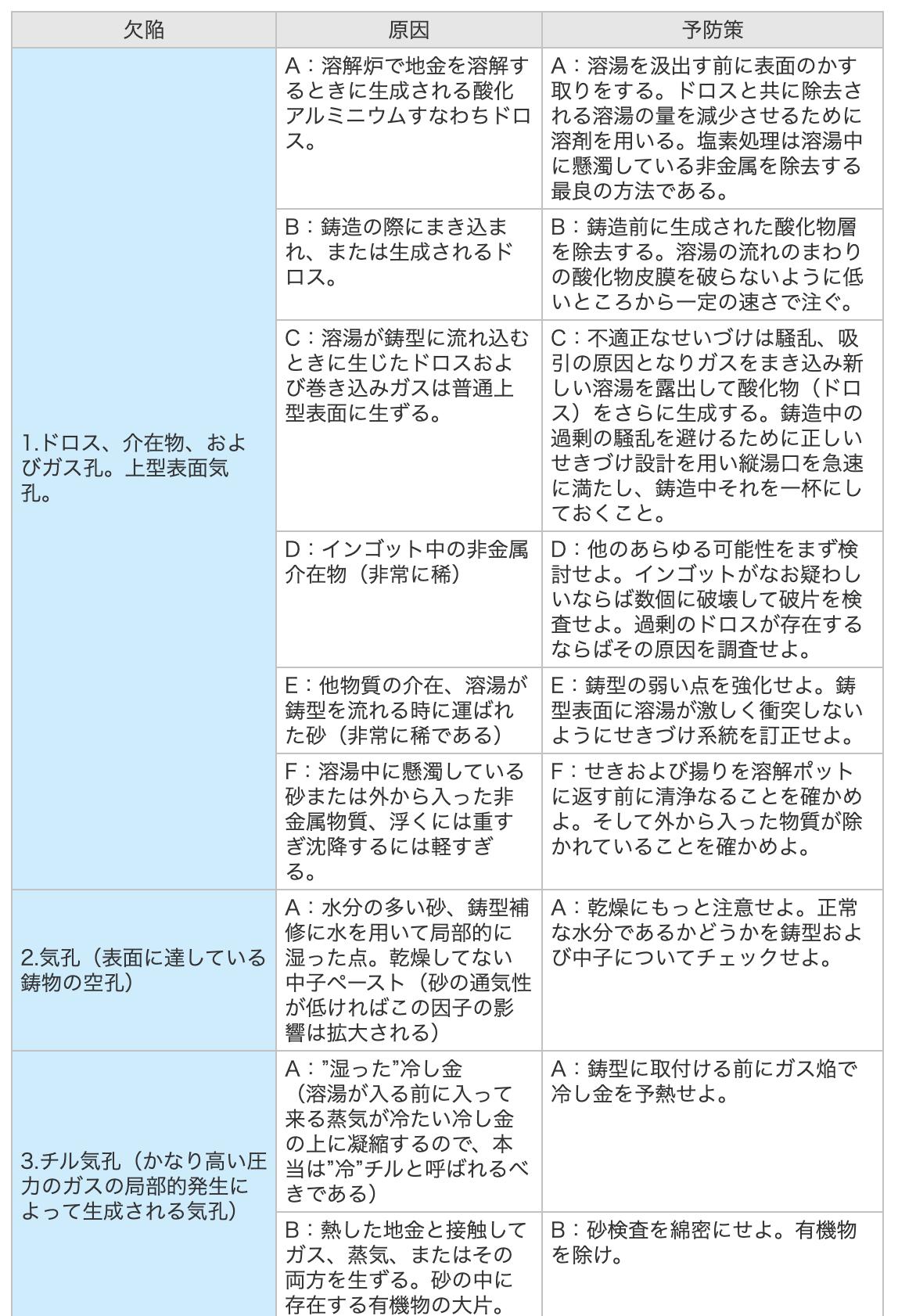 アルミ鋳造,アルミ鋳物,ドロス・介在物及ガス気孔・上型表面気孔・チル気孔の原因と予防策の表