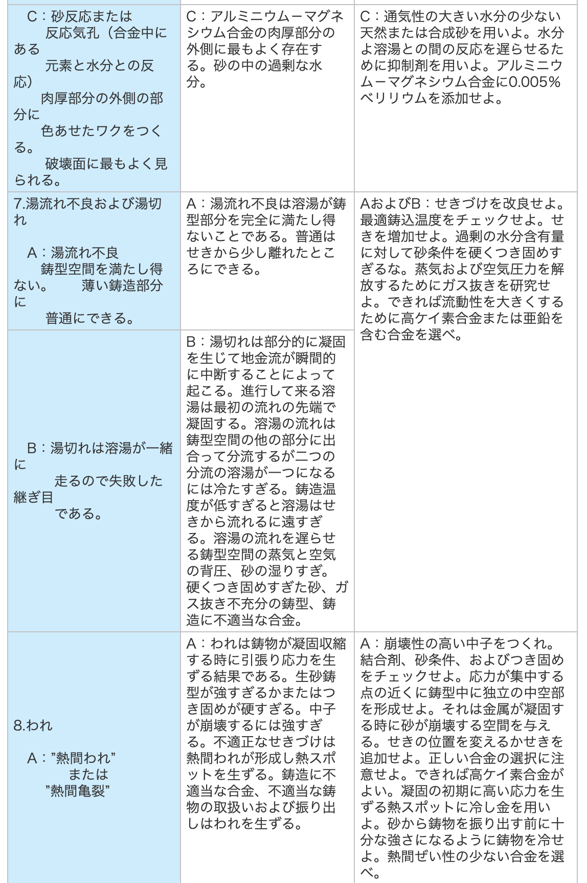 アルミ鋳造,アルミ鋳物,湯流れ不良・湯切れ・われの原因と予防策の表