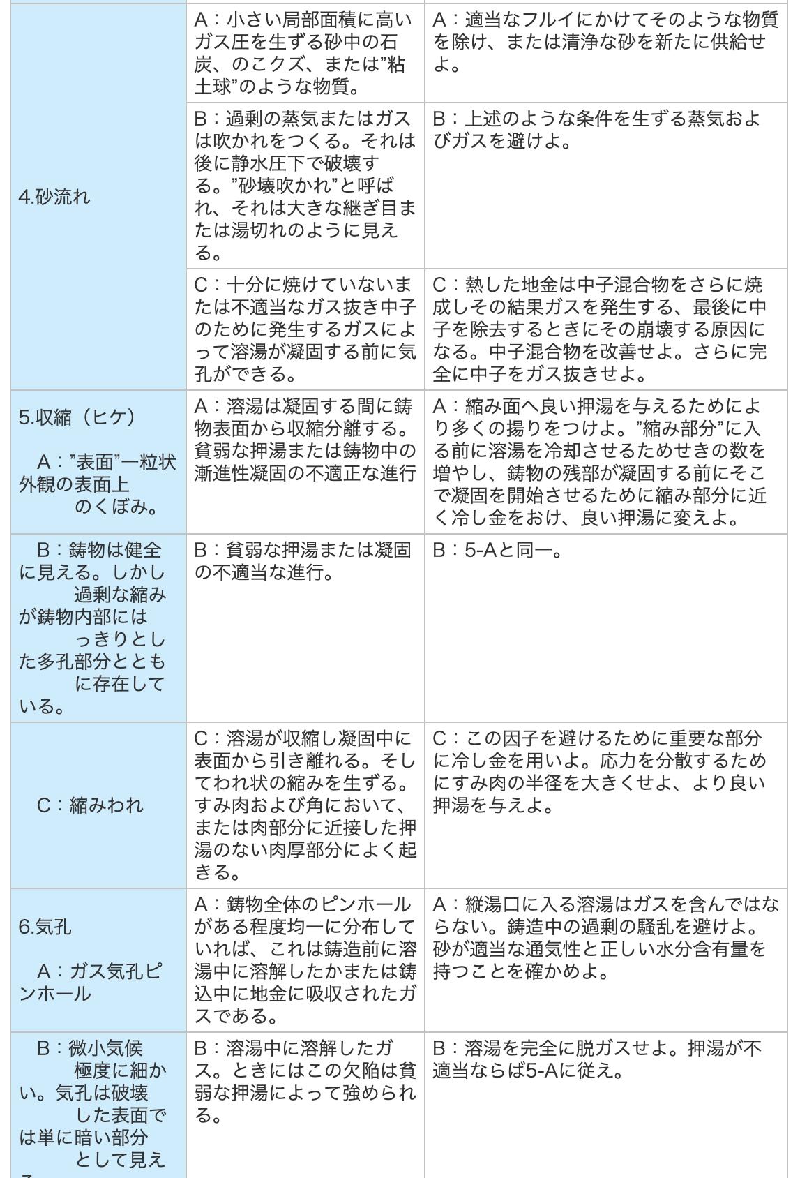 アルミ鋳造・砂型鋳造注意点の一覧